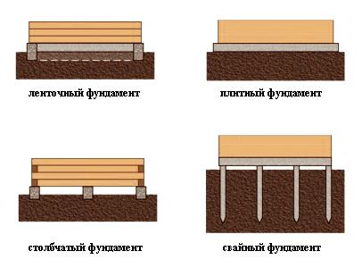 Фундамент терассы